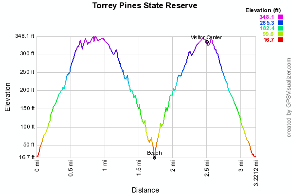 Torrey Pines State Reserve San Diego California Brian
