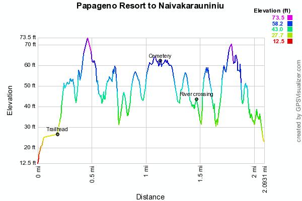 papageno-village