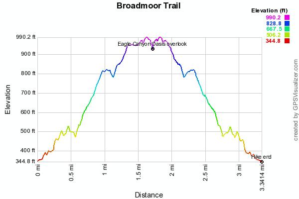broadmoor-trail