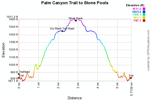 Stone Cat Elevation Profile : Palm canyon trail to stone pools springs