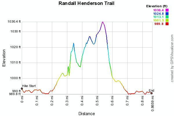 randall-henderson-trail