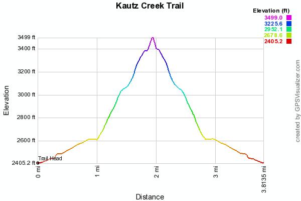 Kautz Creek Trail