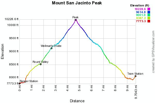mount-san-jacinto-peak