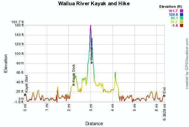 wailua-river-kayak-hike