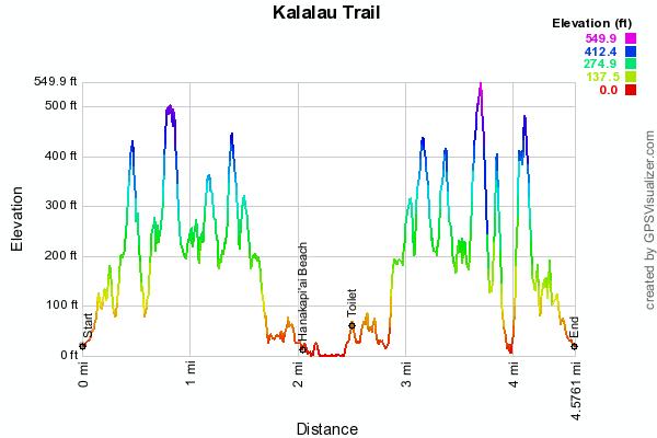 kalalau-trail