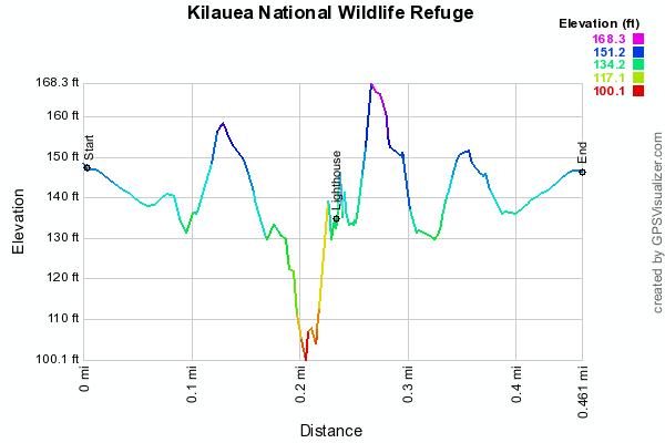 kilauea-national-wildlife-refuge