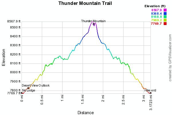 thunder-mountain