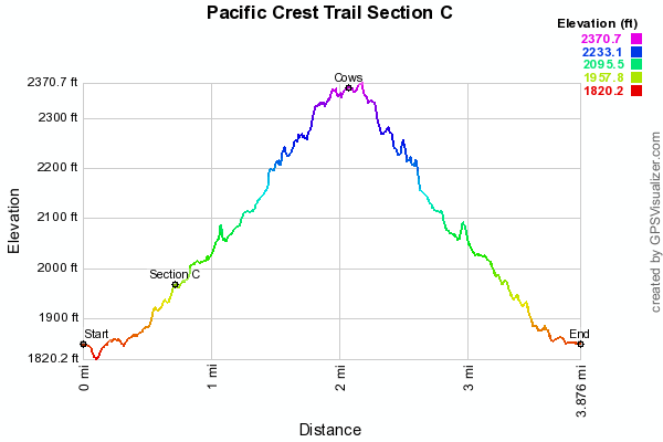 pacific-crest-trail-section-c