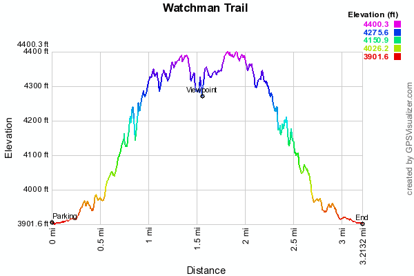 watchman-trail-zion