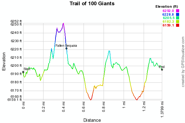 Trail of 100 Giants