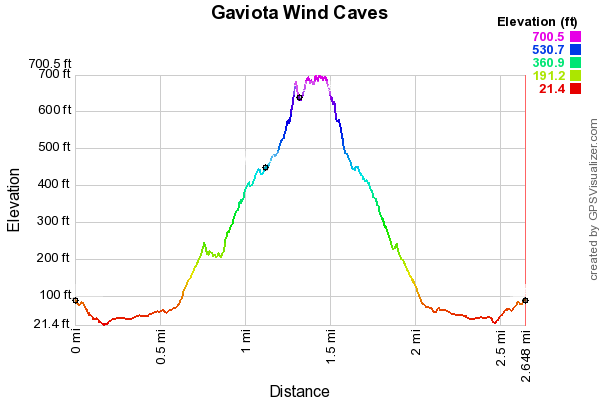 Gaviota Wind Caves elevation profile