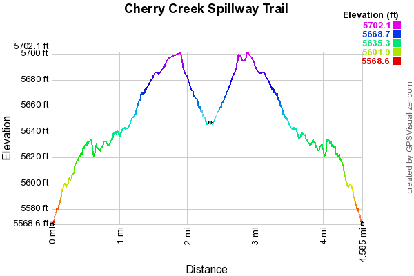 Cherry Creek Spillway Trail